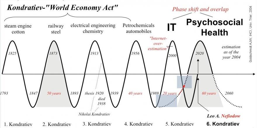 Berat Onur yazdı: Global Ekonominin K Dalgası Sorunsalı