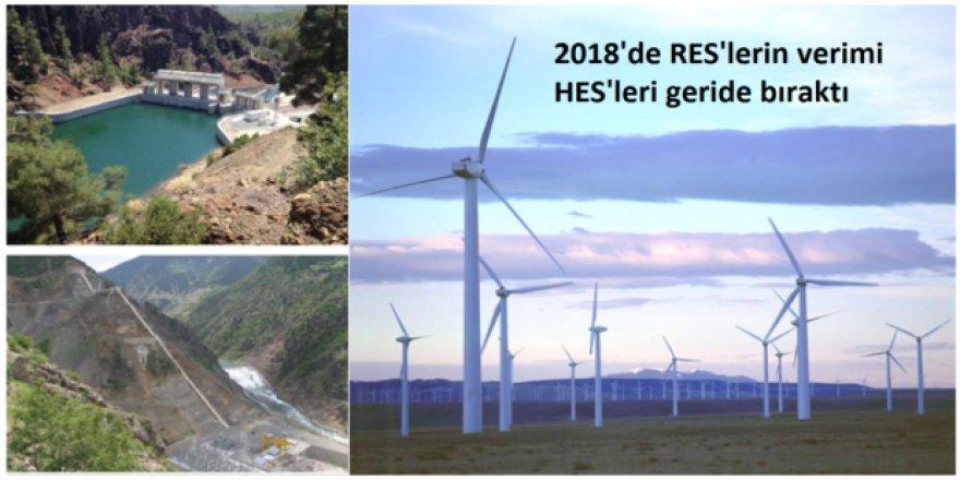 SPD 'nin yeni araştırma raporu: 2018'de  Rüzgar Santrallerinin verimi  HES'lerin Çok Önünde