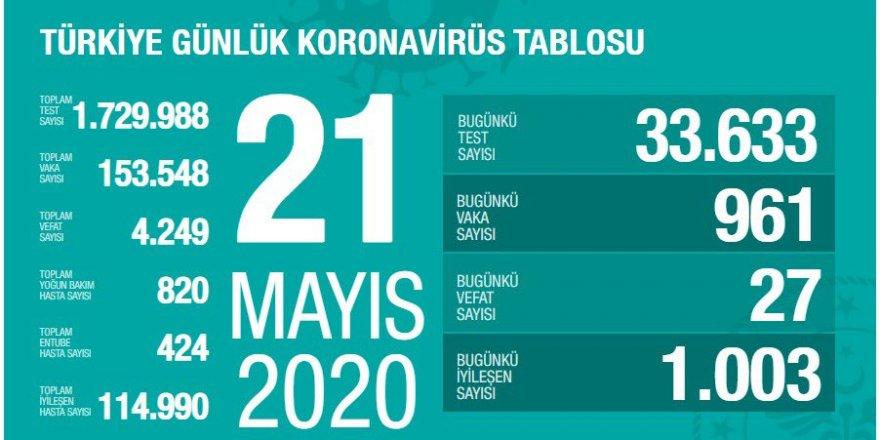 Türkiye'de Koronavirüs: 27 kişi daha hayatını kaybetti, 961 yeni tanı kondu