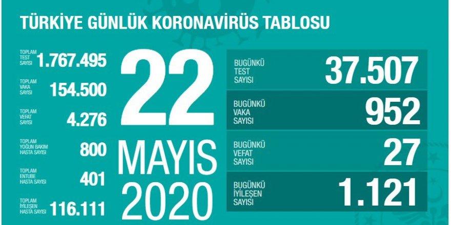 Türkiye'de Koronavirüs nedeniyle 27 kişi daha hayatını kaybetti; 952 yeni tanı kondu