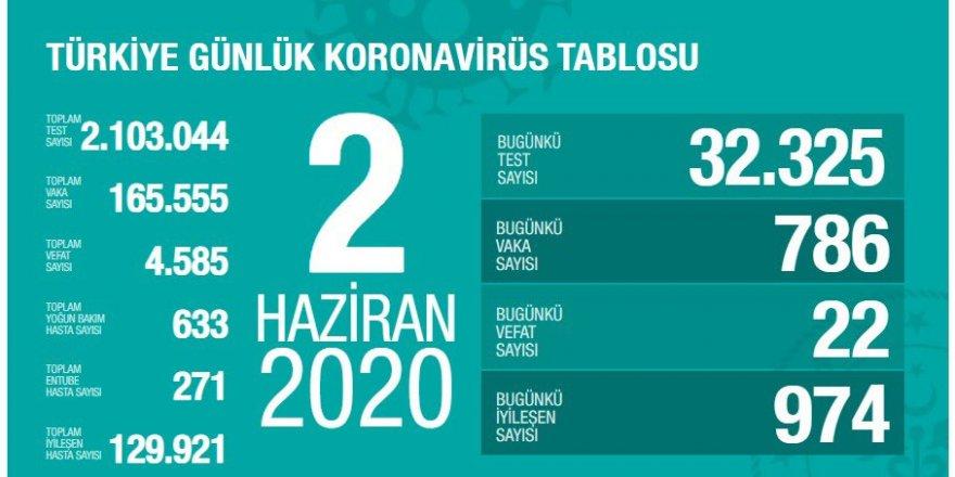 Türkiye'de Kovid-19'dan iyileşenlerin sayısı 129 bin 921 oldu