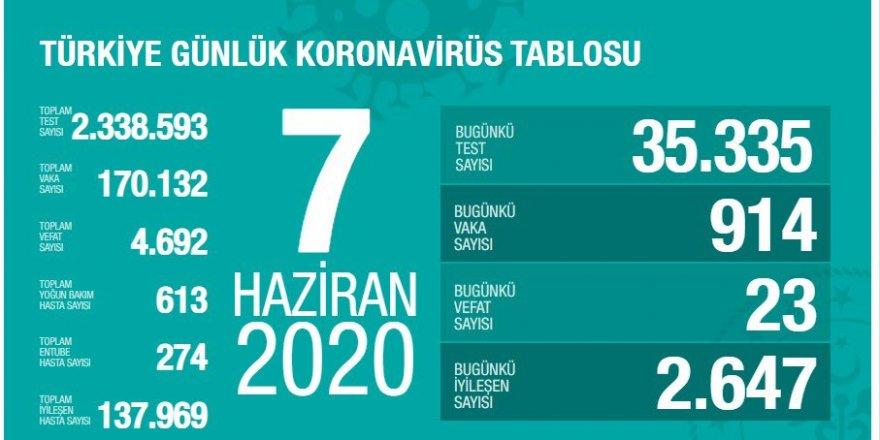 Türkiye'de son 24 saatte koronavirüs kaynaklı 23 can kaybı: Toplam can kaybı 4 bin 692 oldu