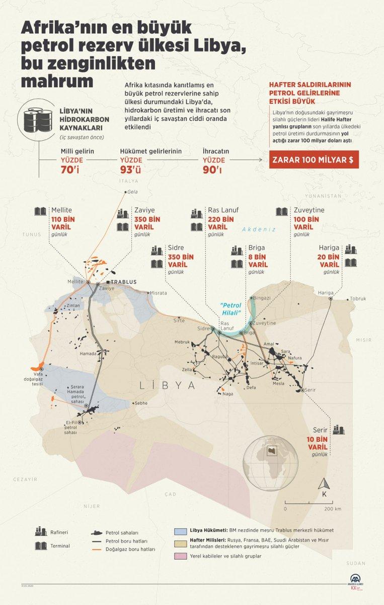 Libya'daki petrol kaynakları