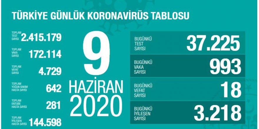 Türkiye'de Kovid-19 tedavisi tamamlananların sayısı 144 bin 598 oldu