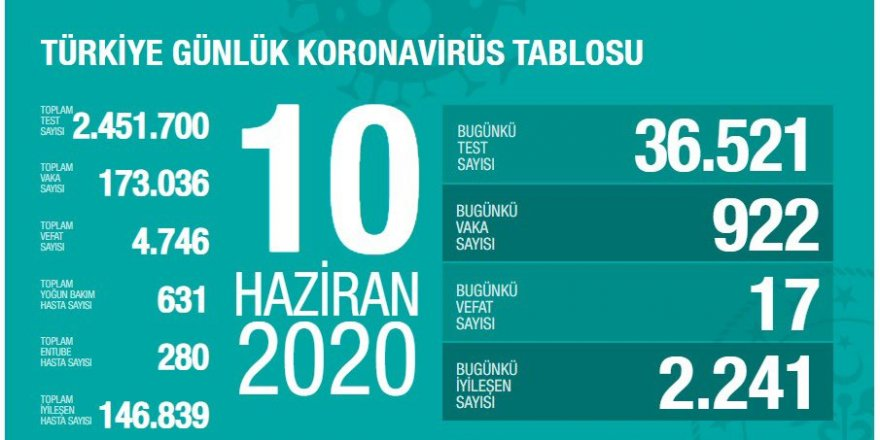 Türkiye'de koronavirüs nedeniyle 17 kişi daha hayatını kaybetti: Yeni vaka sayısı 922