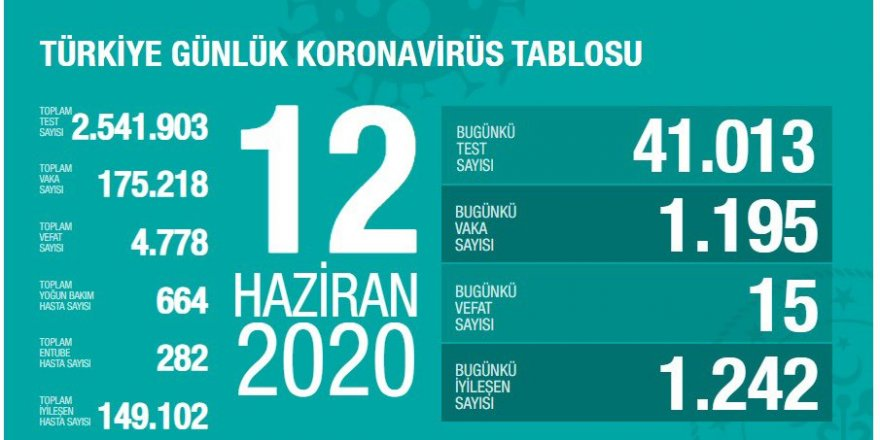 Türkiye'de koronavirüs nedeniyle hayatını kaybedenlerin sayısı 15: Yeni vaka sayısı 1195