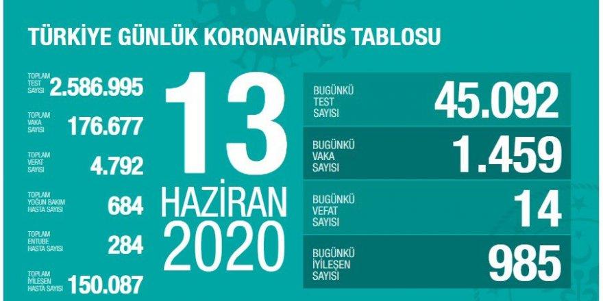 Türkiye'de koronavirüs sebebiyle son 24 saatte 14 kişi hayatını kaybetti, 1459 kişiye yeni tanı konuldu