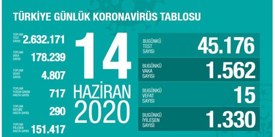 Türkiye'de iyileşen hasta sayısı, yeni vakaların altına düştü: 24 saatte 1562 yeni koronavirüs vakası