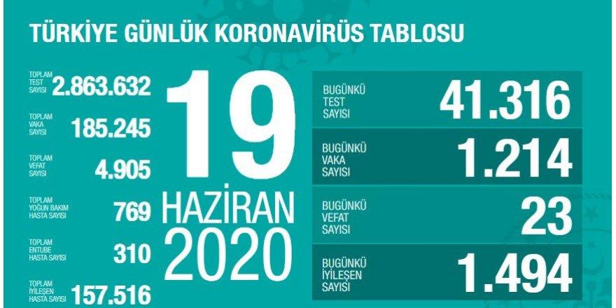 Türkiye'de koronavirüs nedeniyle 23 kişi hayatını kaybetti, 1214 yeni tanı kondu