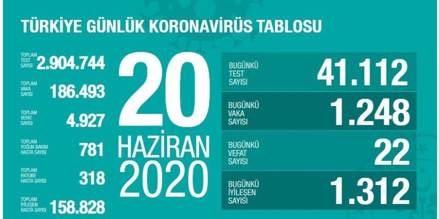 Türkiye'de son 24 saatte 1248 kişiye Kovid-19 tanısı konuldu, 22 kişi hayatını kaybetti