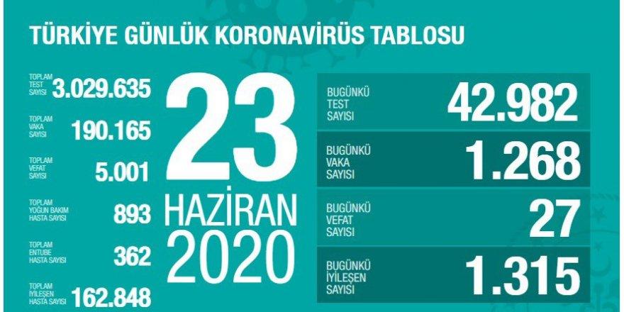 Türkiye'de koronavirüsten 27 ölüm: Bugünkü vaka sayısı 1268