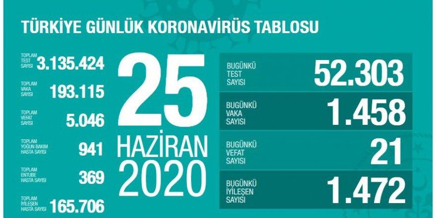 Türkiye'de koronavirüs nedeniyle 21 kişi daha hayatını kaybetti: Bugünkü vaka sayısı 1458