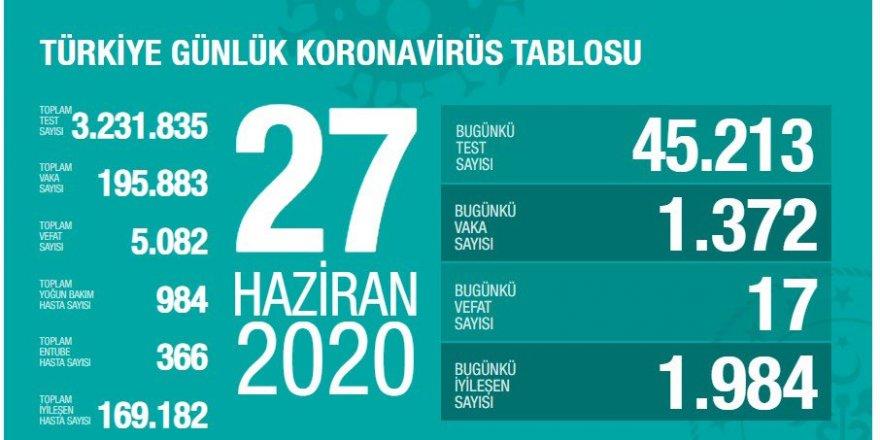 Türkiye'de son 24 saatte 1372 kişiye Kovid-19 tanısı konuldu