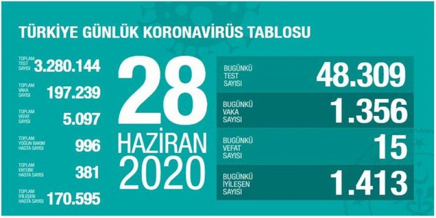 Türkiye'de son 24 saatte 1356 yeni koronavirüs vakası: 15 kişi hayatını kaybetti