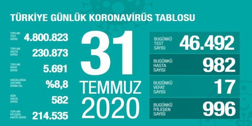 Son 24 saatte 17 kişi koronavirüsten yaşamını yitirdi, 982 kişi Kovid-19'a yakalandı