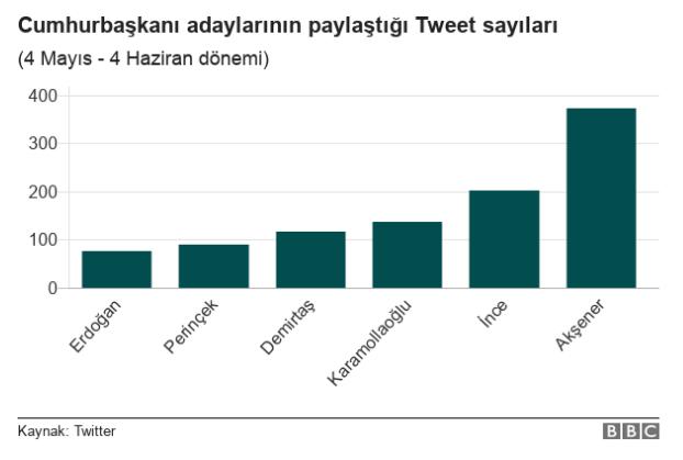 Cumhurbaşkanı adayları Twitter'ı ne kadar etkin kullanıyor?