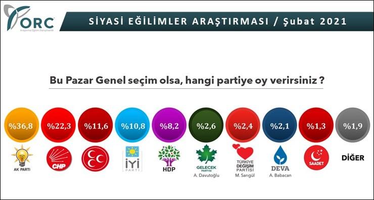 ORC Araştırma: AKP ile MHP'nin oyu yüzde 48.4