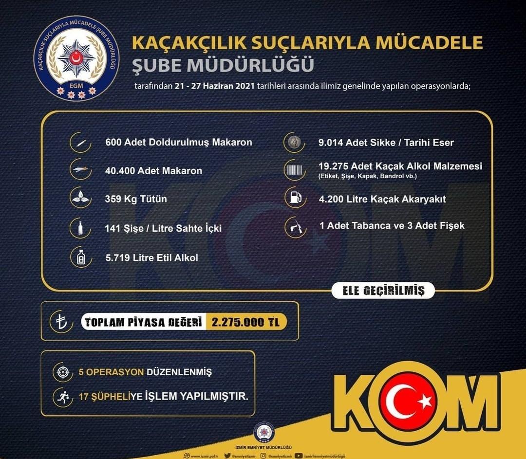 İzmir'de 2 Milyon 275 Bin Liralık Kaçak Ürün Ele Geçirildi