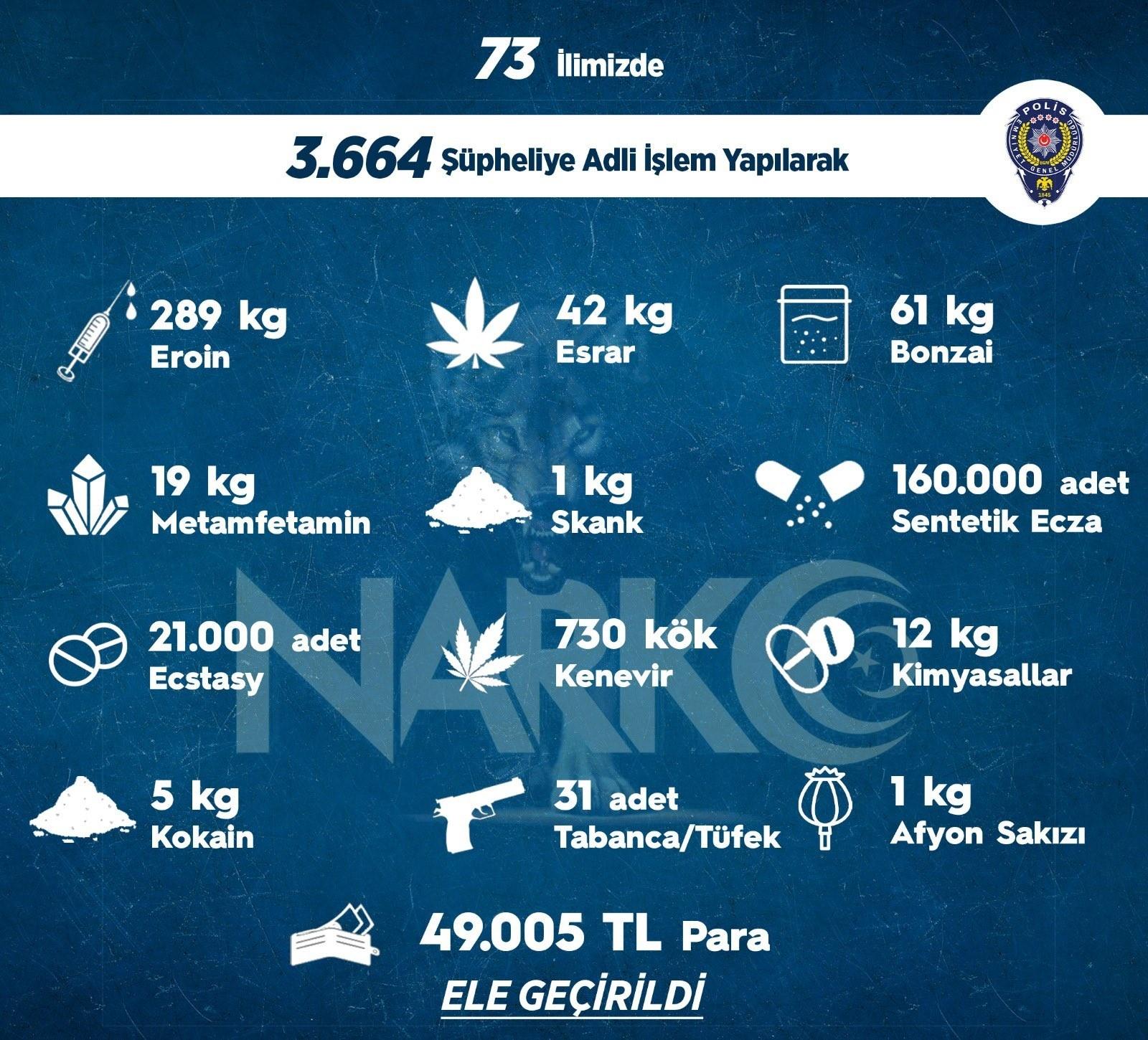 Sokak operasyonlarında bir haftada 3 bin 664 kişiye adli işlem uygulandı