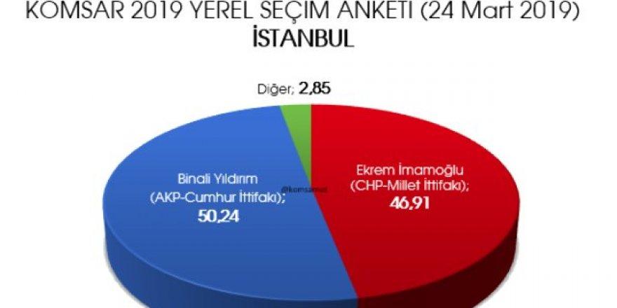 Seçime 5 Gün Kala Son Anket! 2 Büyükşehir El Değiştiriyor