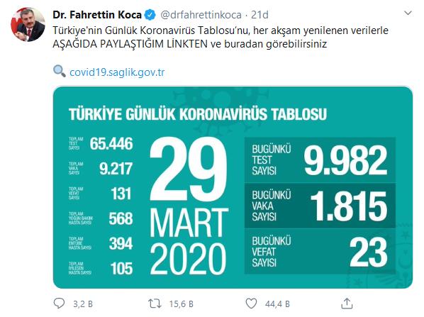 screenshot-2020-03-29-2-dr-fahrettin-koca-drfahrettinkoca-twitter.png
