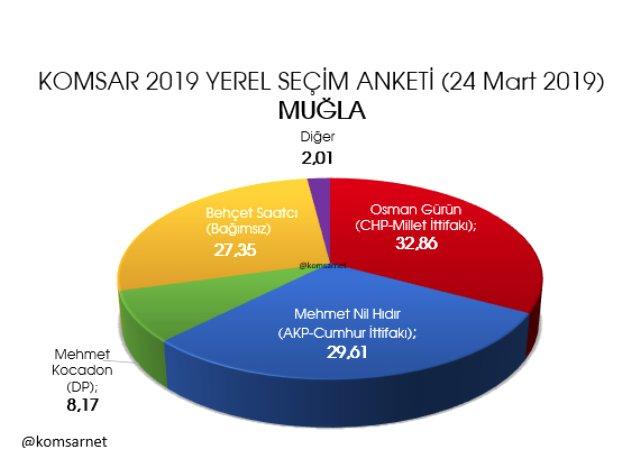 secime-5-gun-kala-son-anket-2-buyuksehir-el-11875556_7133_m.jpg